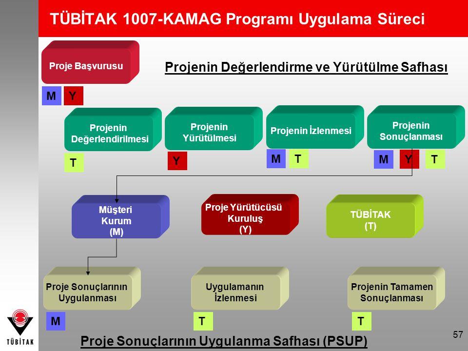 57 TÜBİTAK 1007-KAMAG Programı Uygulama Süreci Proje Başvurusu Projenin İzlenmesi Projenin Yürütülmesi Projenin Değerlendirilmesi Müşteri Kurum (M) Pr