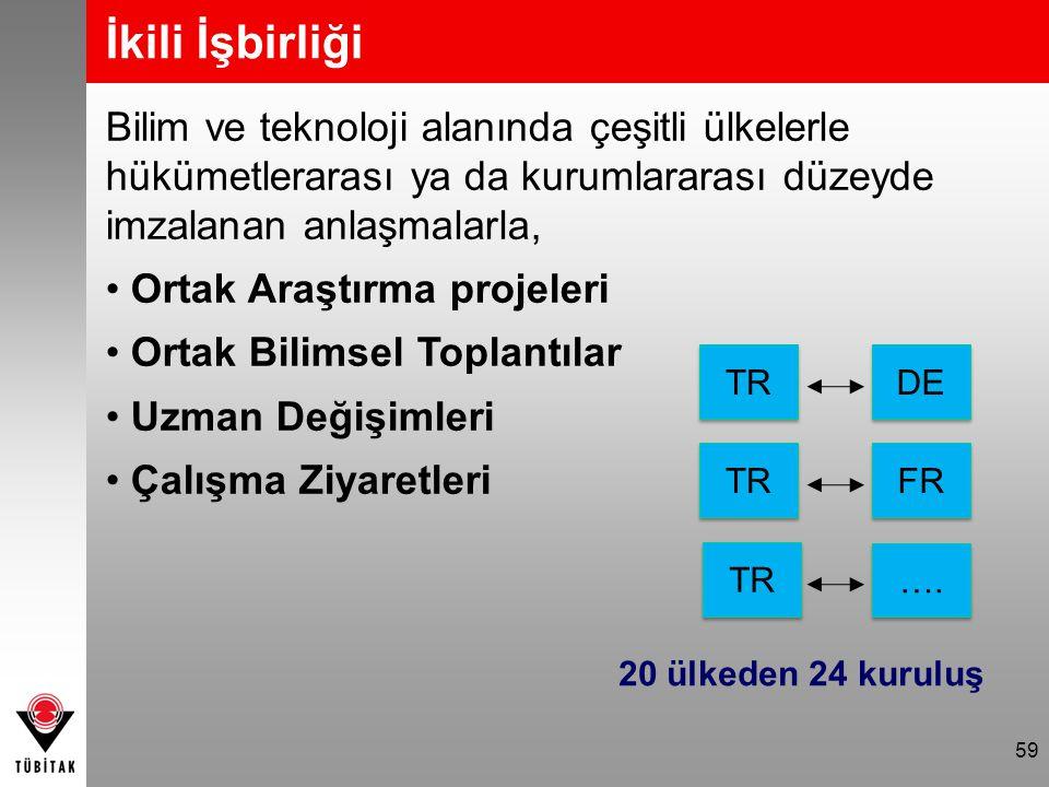 59 İkili İşbirliği TR DE FR TR …. TR 20 ülkeden 24 kuruluş Bilim ve teknoloji alanında çeşitli ülkelerle hükümetlerarası ya da kurumlararası düzeyde i