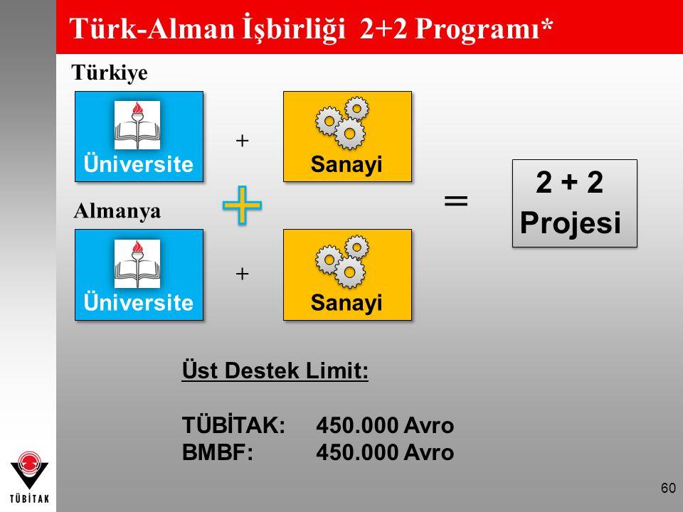 60 Almanya Türk-Alman İşbirliği 2+2 Programı* Türkiye = Üst Destek Limit: TÜBİTAK: 450.000 Avro BMBF: 450.000 Avro Üniversite Sanayi Üniversite Sanayi