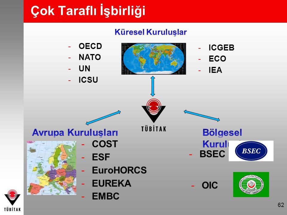 62 Çok Taraflı İşbirliği -ICGEB -ECO -IEA -OECD -NATO -UN -ICSU -COST -ESF -EuroHORCS -EUREKA -EMBC -BSEC -OIC