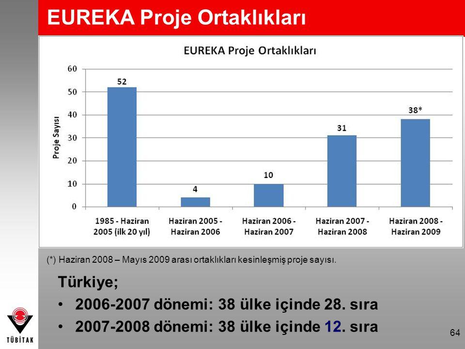 64 EUREKA Proje Ortaklıkları (*) Haziran 2008 – Mayıs 2009 arası ortaklıkları kesinleşmiş proje sayısı. Türkiye; 2006-2007 dönemi: 38 ülke içinde 28.