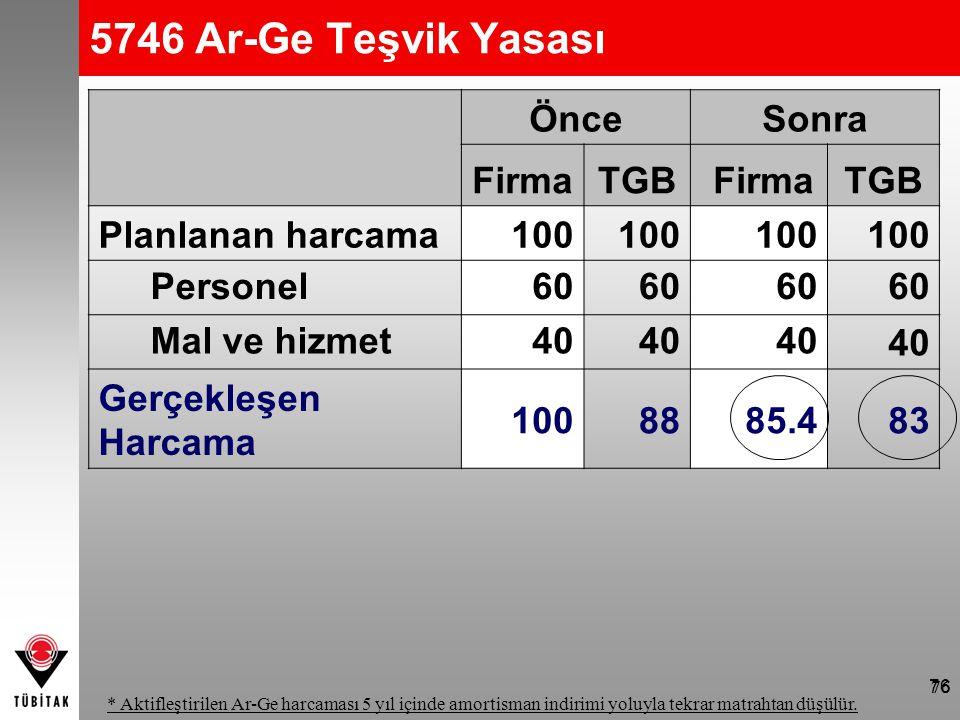 76 5746 Ar-Ge Teşvik Yasası Yasa, Mart 2008; Yönetmelik, Temmuz 2008'de yürürlüğe girdi. * Aktifleştirilen Ar-Ge harcaması 5 yıl içinde amortisman ind