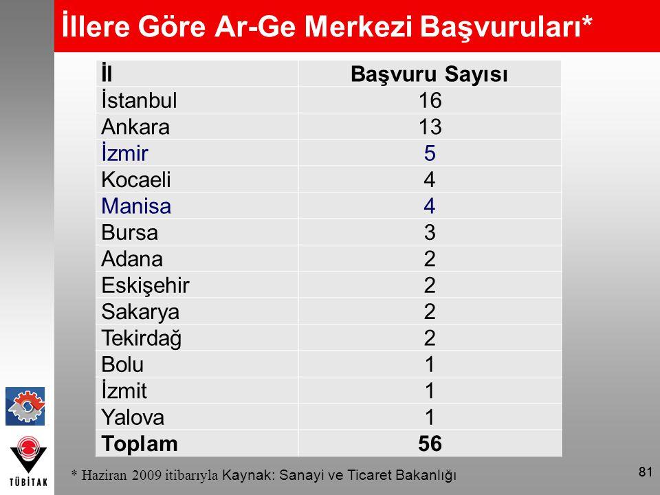 81 İllere Göre Ar-Ge Merkezi Başvuruları* * Haziran 2009 itibarıyla Kaynak: Sanayi ve Ticaret Bakanlığı İlBaşvuru Sayısı İstanbul16 Ankara13 İzmir5 Ko