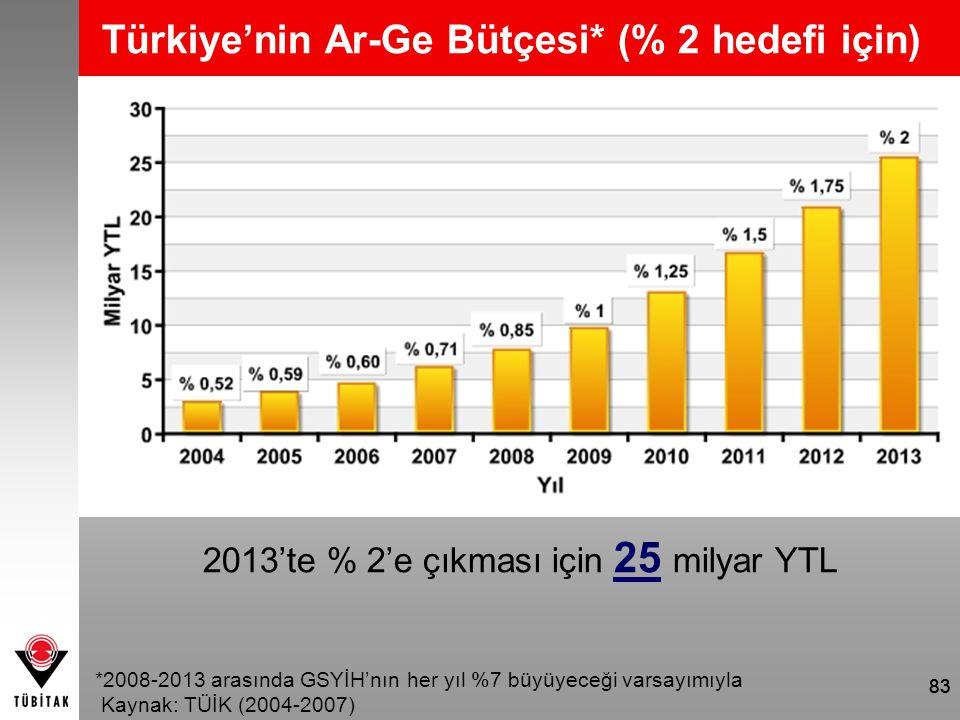 83 Türkiye'nin Ar-Ge Bütçesi* (% 2 hedefi için) 2013'te % 2'e çıkması için 25 milyar YTL *2008-2013 arasında GSYİH'nın her yıl %7 büyüyeceği varsayımı