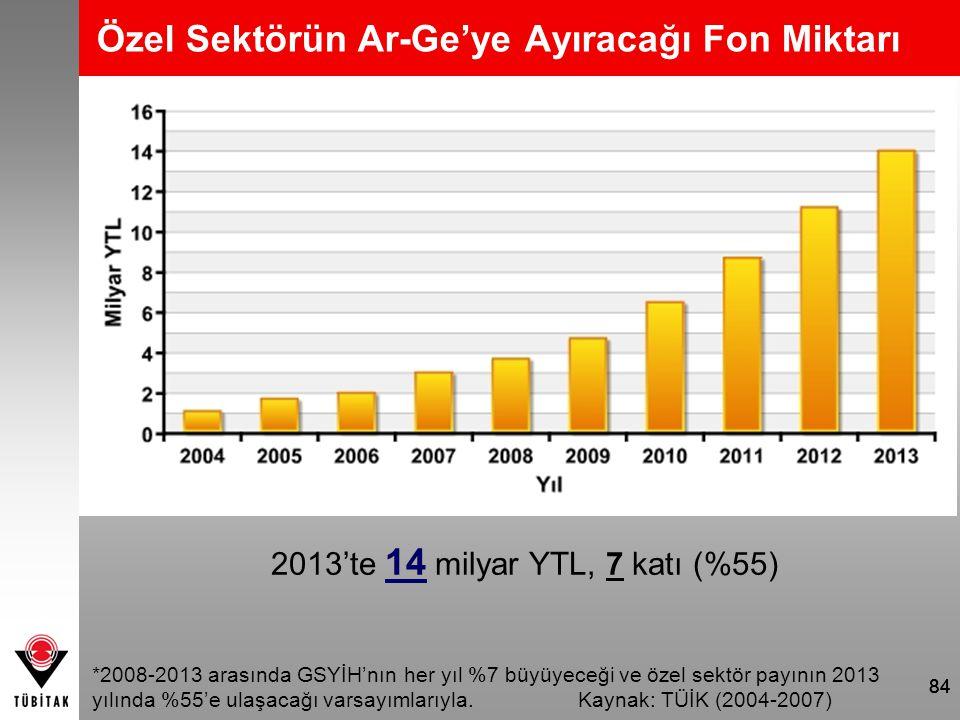 84 Özel Sektörün Ar-Ge'ye Ayıracağı Fon Miktarı 2013'te 14 milyar YTL, 7 katı (%55) *2008-2013 arasında GSYİH'nın her yıl %7 büyüyeceği ve özel sektör
