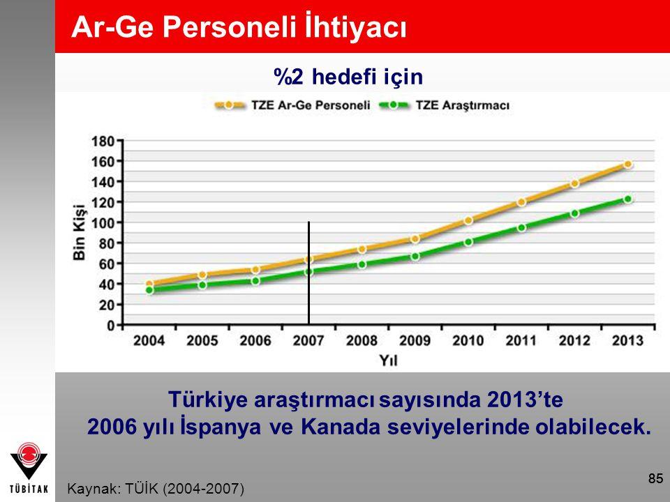 85 Ar-Ge Personeli İhtiyacı %2 hedefi için Türkiye araştırmacı sayısında 2013'te 2006 yılı İspanya ve Kanada seviyelerinde olabilecek. Kaynak: TÜİK (2
