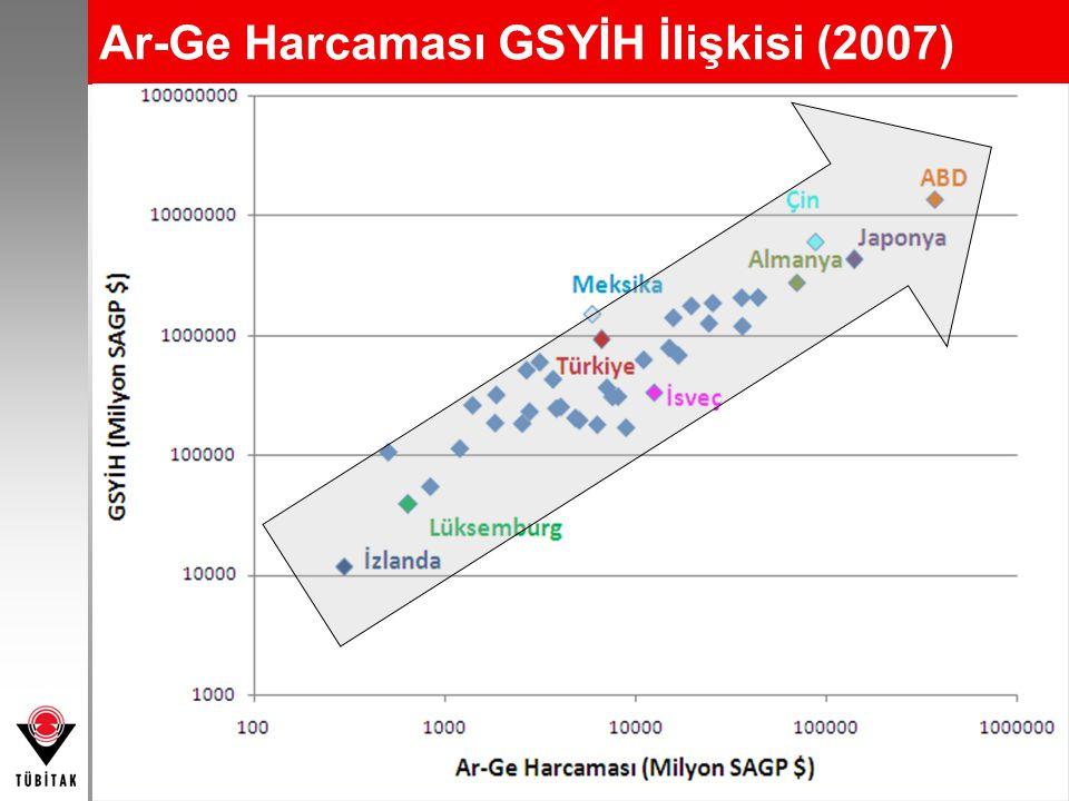 9 Ar-Ge Harcaması GSYİH İlişkisi (2007)