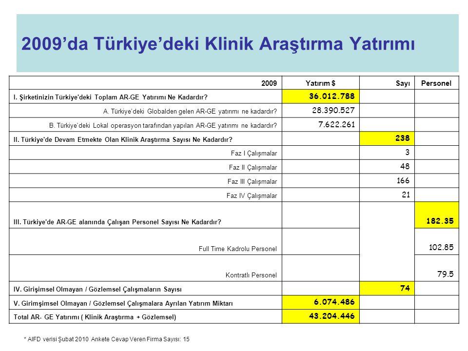 2009'da Türkiye'deki Klinik Araştırma Yatırımı * AIFD verisi Şubat 2010 Ankete Cevap Veren Firma Sayısı: 15 2009Yatırım $SayıPersonel I.