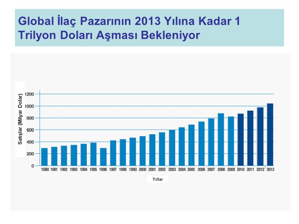 Global İlaç Pazarının 2013 Yılına Kadar 1 Trilyon Doları Aşması Bekleniyor Satışlar (Milyar Dolar) Yıllar