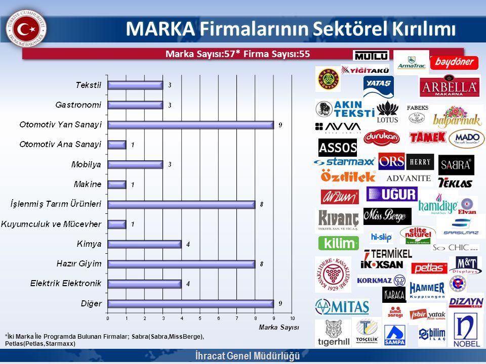 MARKA Firmalarının Sektörel Kırılımı İhracat Genel Müdürlüğü Marka Sayısı Marka Sayısı:57* Firma Sayısı:55 *İki Marka İle Programda Bulunan Firmalar;