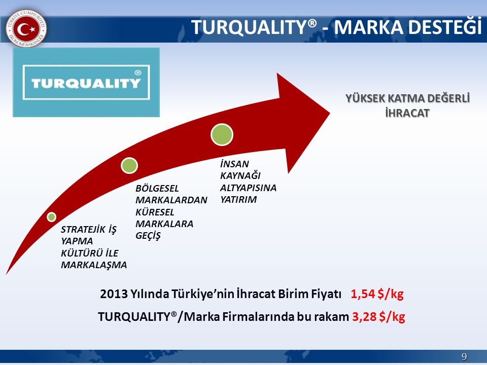 TURQUALITY® - MARKA DESTEĞİ 2013 Yılında Türkiye'nin İhracat Birim Fiyatı 1,54 $/kg TURQUALITY®/Marka Firmalarında bu rakam 3,28 $/kg 9 STRATEJİK İŞ Y