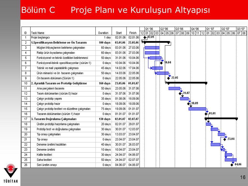 16 B ö l ü m CProje Planı ve Kuruluşun Altyapısı