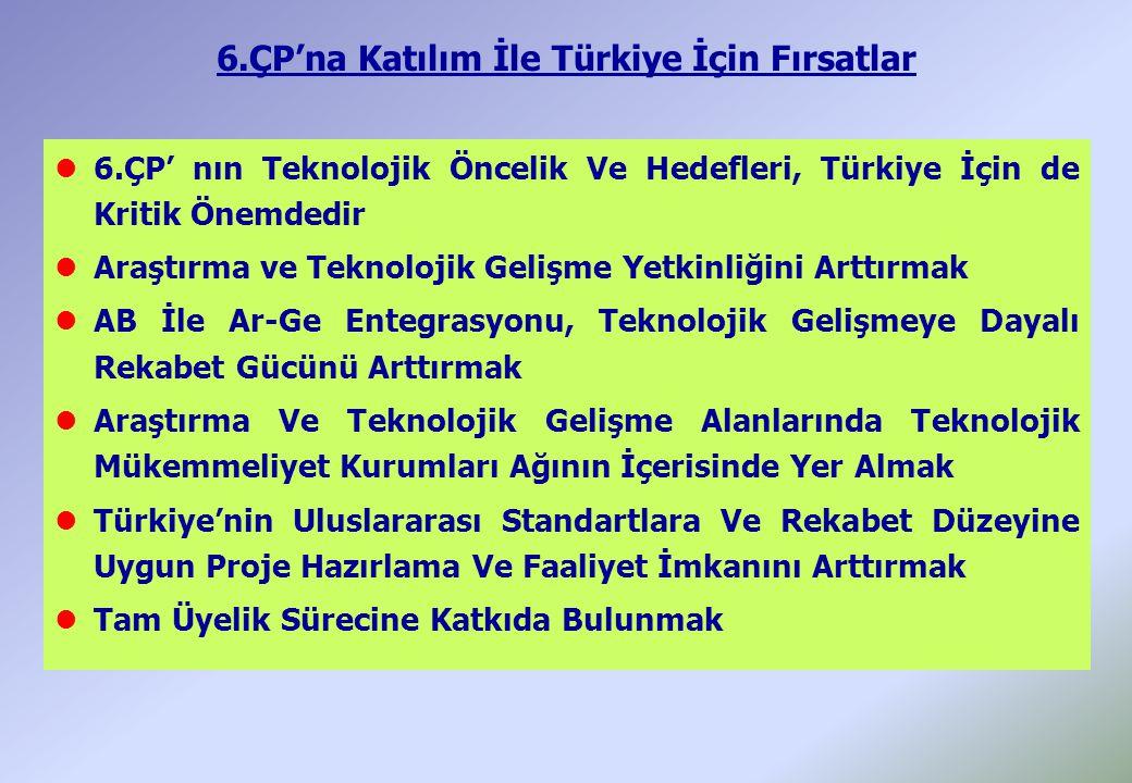 6.ÇP'na Katılım İle Türkiye İçin Fırsatlar l6.ÇP' nın Teknolojik Öncelik Ve Hedefleri, Türkiye İçin de Kritik Önemdedir lAraştırma ve Teknolojik Gelişme Yetkinliğini Arttırmak lAB İle Ar-Ge Entegrasyonu, Teknolojik Gelişmeye Dayalı Rekabet Gücünü Arttırmak lAraştırma Ve Teknolojik Gelişme Alanlarında Teknolojik Mükemmeliyet Kurumları Ağının İçerisinde Yer Almak lTürkiye'nin Uluslararası Standartlara Ve Rekabet Düzeyine Uygun Proje Hazırlama Ve Faaliyet İmkanını Arttırmak lTam Üyelik Sürecine Katkıda Bulunmak