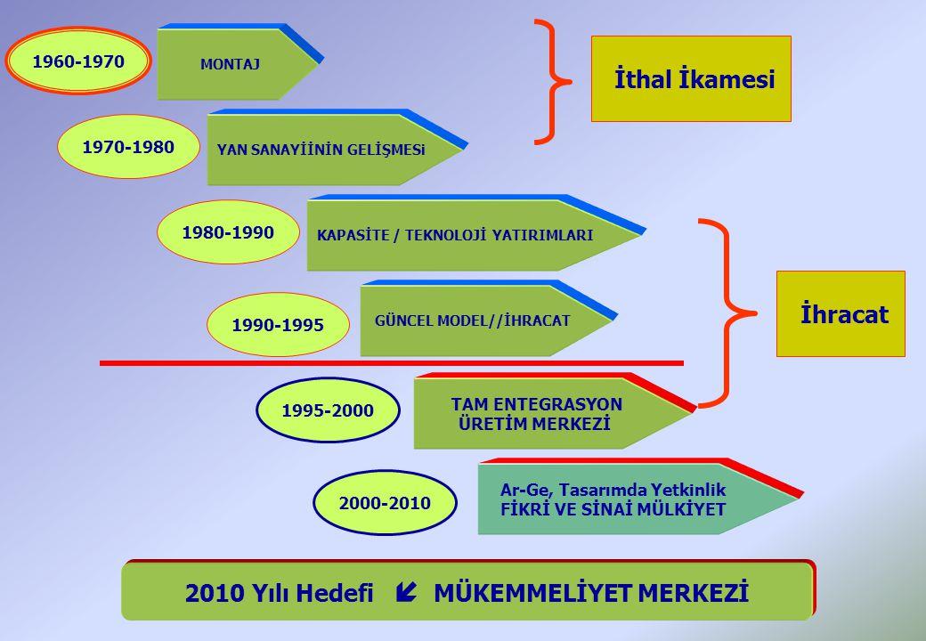 MONTAJ YAN SANAYİİNİN GELİŞMESi KAPASİTE / TEKNOLOJİ YATIRIMLARI GÜNCEL MODEL//İHRACAT TAM ENTEGRASYON ÜRETİM MERKEZİ Ar-Ge, Tasarımda Yetkinlik FİKRİ VE SİNAİ MÜLKİYET 1960-1970 1970-1980 1980-1990 1990-1995 1995-2000 2000-2010 2010 Yılı Hedefi  MÜKEMMELİYET MERKEZİ İthal İkamesi İhracat