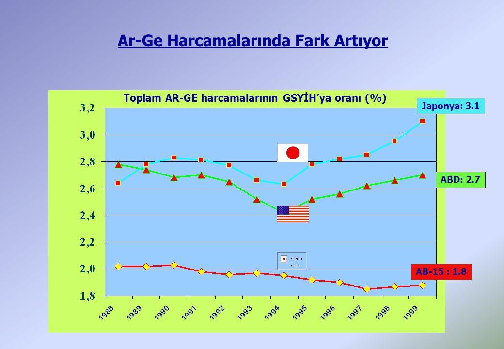 Ar-Ge Harcamalarında Fark Artıyor Japonya: 3.1 ABD: 2.7 AB-15 : 1.8 Toplam AR-GE harcamalarının GSYİH'ya oranı (%)