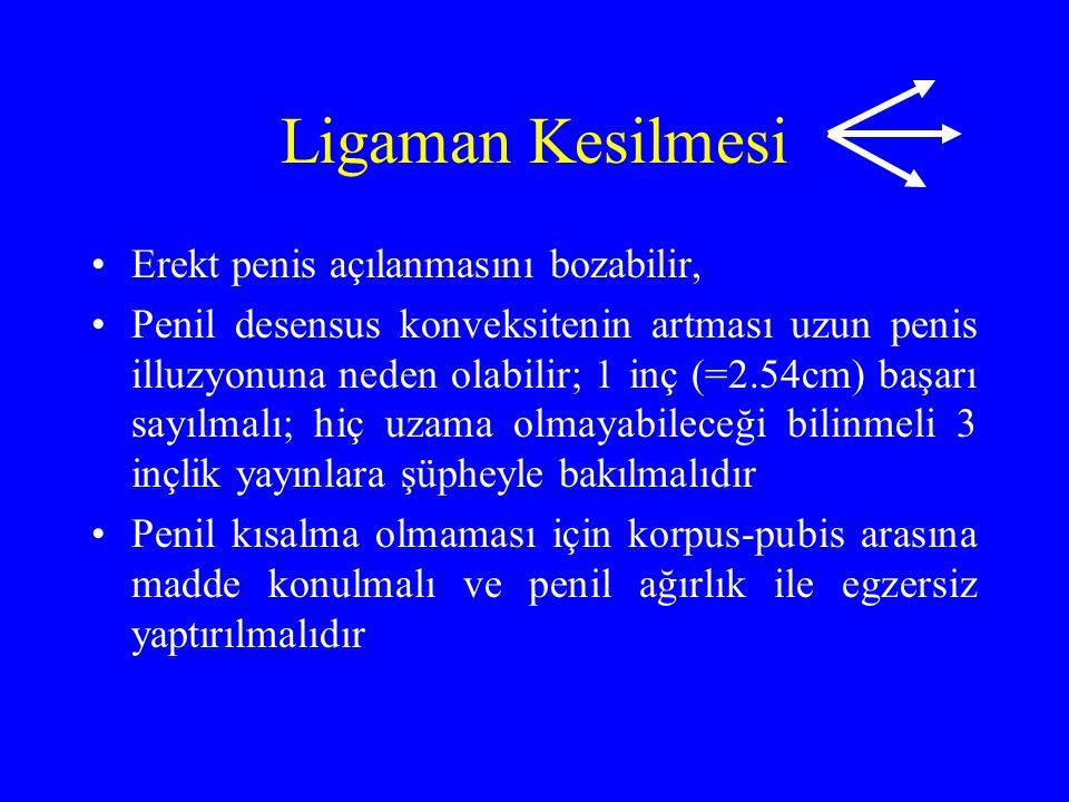 Ligaman Kesilmesi Erekt penis açılanmasını bozabilir, Penil desensus konveksitenin artması uzun penis illuzyonuna neden olabilir; 1 inç (=2.54cm) başarı sayılmalı; hiç uzama olmayabileceği bilinmeli 3 inçlik yayınlara şüpheyle bakılmalıdır Penil kısalma olmaması için korpus-pubis arasına madde konulmalı ve penil ağırlık ile egzersiz yaptırılmalıdır