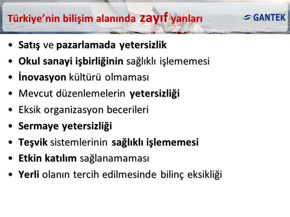Türkiye'nin bilişim alanında zayıf yanları Satış ve pazarlamada yetersizlikSatış ve pazarlamada yetersizlik Okul sanayi işbirliğinin sağlıklı işlememe