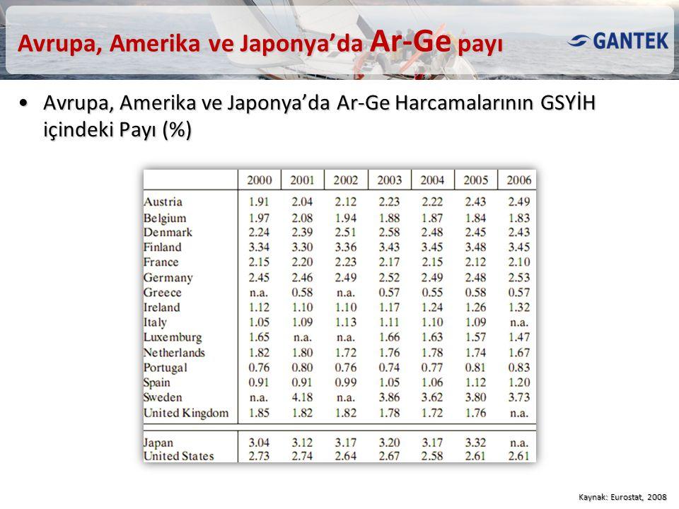 Avrupa, Amerika ve Japonya'da Ar-Ge payı Avrupa, Amerika ve Japonya'da Ar-Ge Harcamalarının GSYİH içindeki Payı (%)Avrupa, Amerika ve Japonya'da Ar-Ge