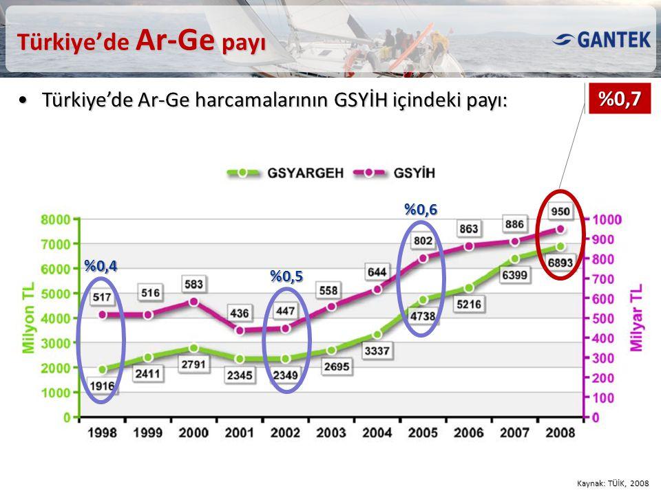 Türkiye'de Ar-Ge payı Kaynak: TÜİK, 2008 %0,7 Türkiye'de Ar-Ge harcamalarının GSYİH içindeki payı:Türkiye'de Ar-Ge harcamalarının GSYİH içindeki payı: