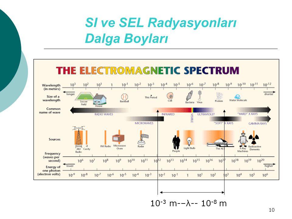 10 SI ve SEL Radyasyonları Dalga Boyları 10 -3 m-–λ-- 10 -8 m