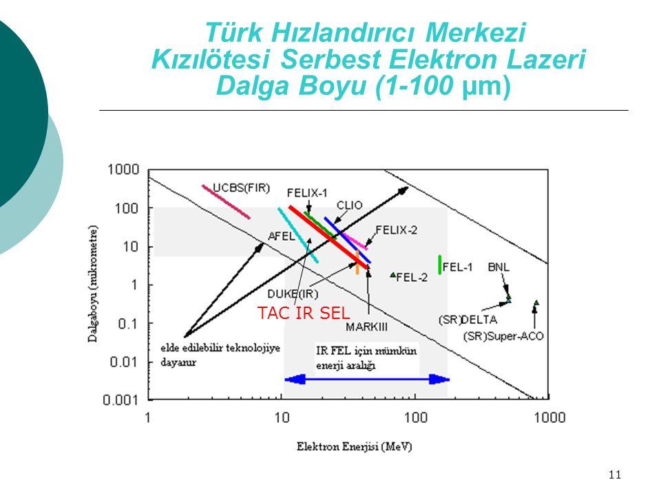 11 Türk Hızlandırıcı Merkezi Kızılötesi Serbest Elektron Lazeri Dalga Boyu (1-100 µm) TAC IR FEL TAC IR SEL