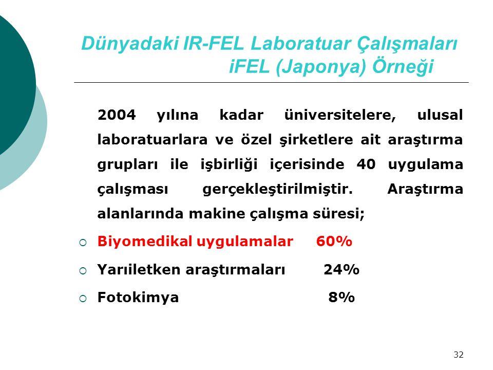 32 Dünyadaki IR-FEL Laboratuar Çalışmaları iFEL (Japonya) Örneği 2004 yılına kadar üniversitelere, ulusal laboratuarlara ve özel şirketlere ait araştı