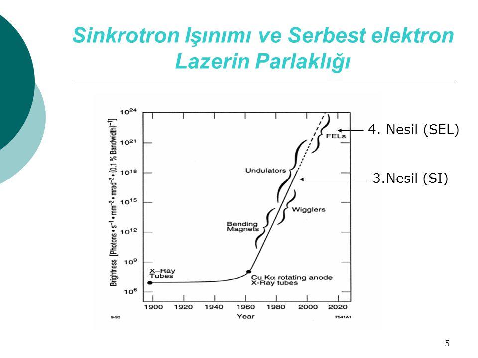 5 Sinkrotron Işınımı ve Serbest elektron Lazerin Parlaklığı 4. Nesil (SEL) 3.Nesil (SI)