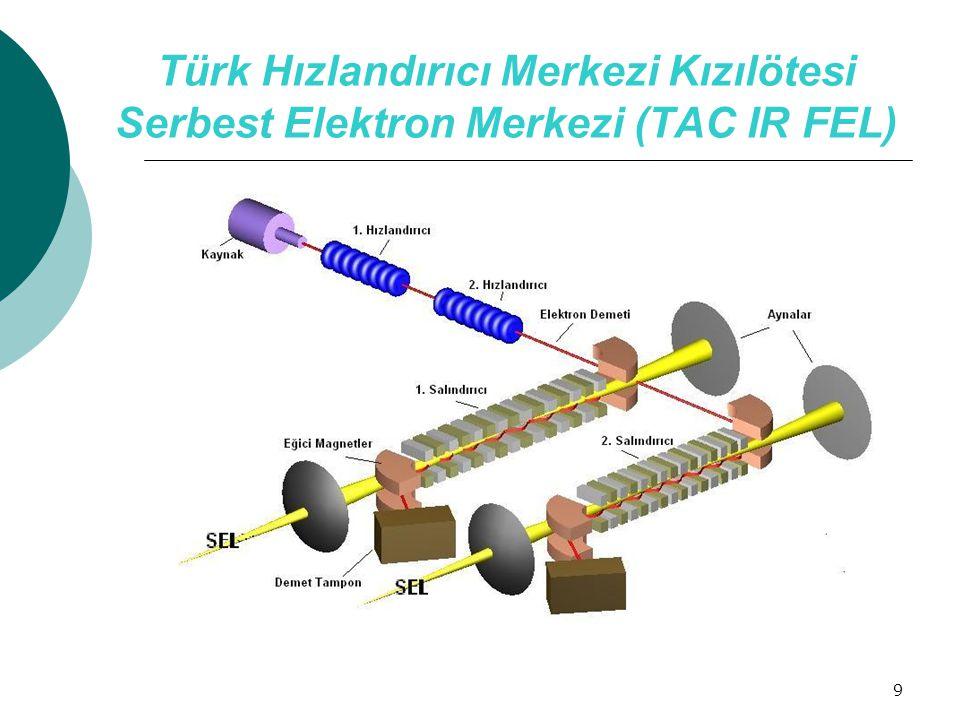 9 Türk Hızlandırıcı Merkezi Kızılötesi Serbest Elektron Merkezi (TAC IR FEL)