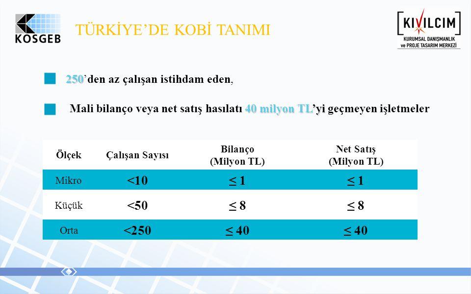 TÜRKİYE'DE KOBİ TANIMI 250 250'den az çalışan istihdam eden, 40 milyon TL'yi Mali bilanço veya net satış hasılatı 40 milyon TL'yi geçmeyen işletmeler