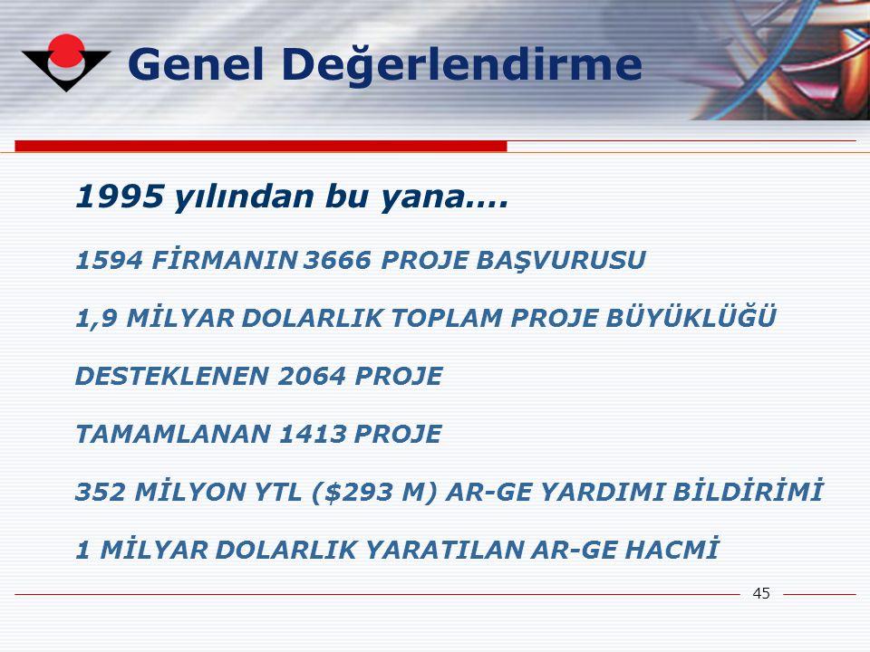 45 Genel Değerlendirme 1995 yılından bu yana…. 1594 FİRMANIN 3666 PROJE BAŞVURUSU 1,9 MİLYAR DOLARLIK TOPLAM PROJE BÜYÜKLÜĞÜ DESTEKLENEN 2064 PROJE TA