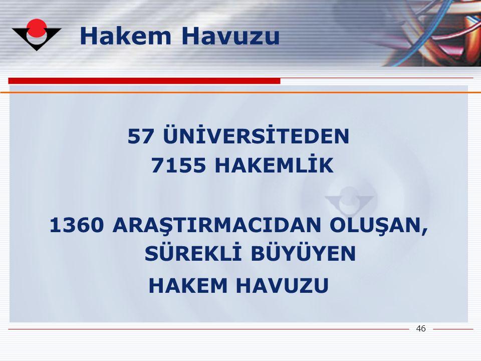 46 57 ÜNİVERSİTEDEN 7155 HAKEMLİK 1360 ARAŞTIRMACIDAN OLUŞAN, SÜREKLİ BÜYÜYEN HAKEM HAVUZU Hakem Havuzu