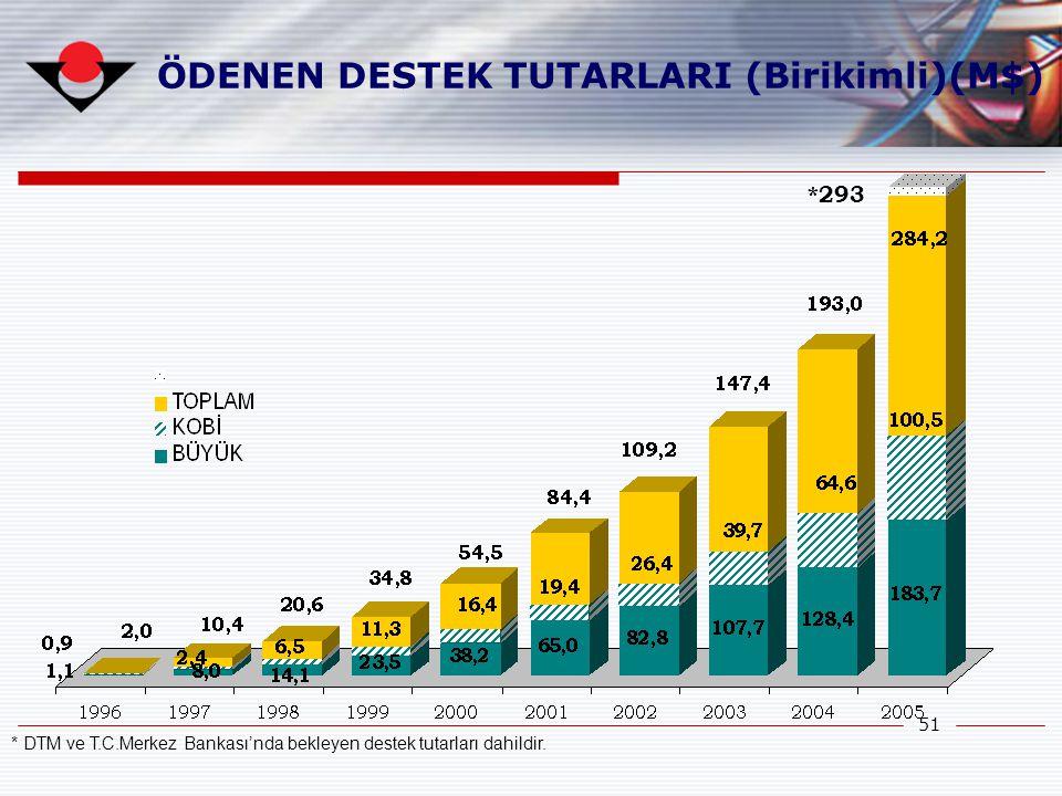 51 ÖDENEN DESTEK TUTARLARI (Birikimli)(M$) * DTM ve T.C.Merkez Bankası'nda bekleyen destek tutarları dahildir. *293
