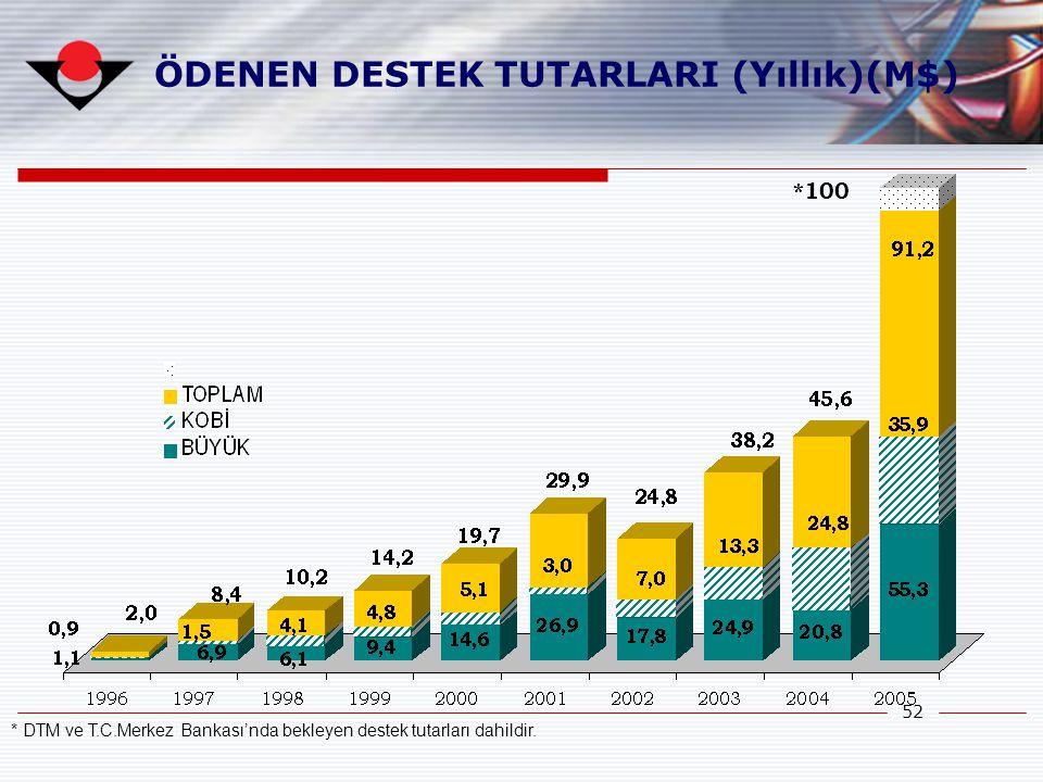 52 ÖDENEN DESTEK TUTARLARI (Yıllık)(M$) * DTM ve T.C.Merkez Bankası'nda bekleyen destek tutarları dahildir. *100