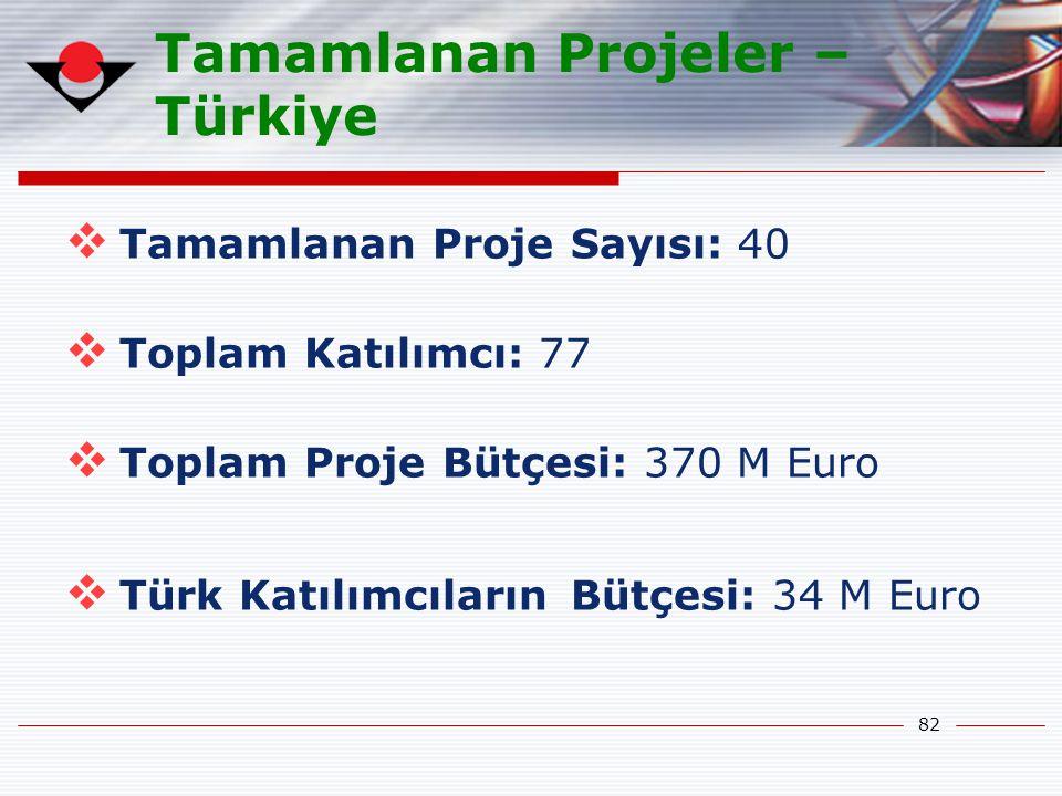 82 Tamamlanan Projeler – Türkiye  Tamamlanan Proje Sayısı: 40  Toplam Katılımcı: 77  Toplam Proje Bütçesi: 370 M Euro  Türk Katılımcıların Bütçesi