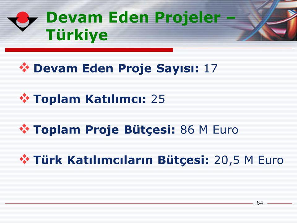 84 Devam Eden Projeler – Türkiye  Devam Eden Proje Sayısı: 17  Toplam Katılımcı: 25  Toplam Proje Bütçesi: 86 M Euro  Türk Katılımcıların Bütçesi: