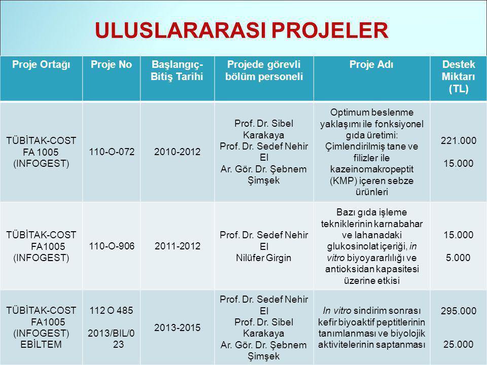ULUSLARARASI PROJELER Proje OrtağıProje NoBaşlangıç- Bitiş Tarihi Projede görevli bölüm personeli Proje AdıDestek Miktarı (TL) TÜBİTAK-COST FA 1005 (INFOGEST) 110-O-0722010-2012 Prof.