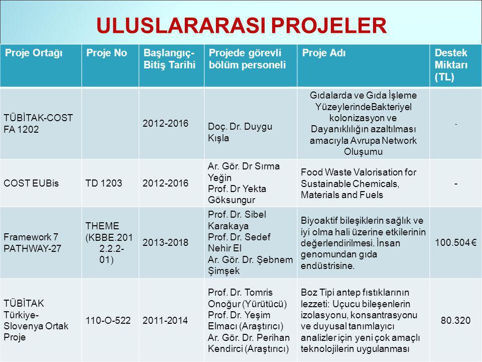 ULUSLARARASI PROJELER Proje OrtağıProje NoBaşlangıç- Bitiş Tarihi Projede görevli bölüm personeli Proje AdıDestek Miktarı (TL) TÜBİTAK-COST FA 1202 2012-2016 Doç.