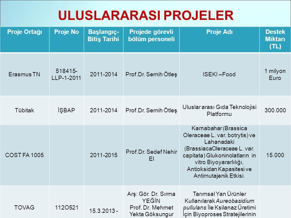 ULUSLARARASI PROJELER Proje OrtağıProje NoBaşlangıç- Bitiş Tarihi Projede görevli bölüm personeli Proje AdıDestek Miktarı (TL) Erasmus TN 518415- LLP-1-2011 2011-2014Prof.Dr.