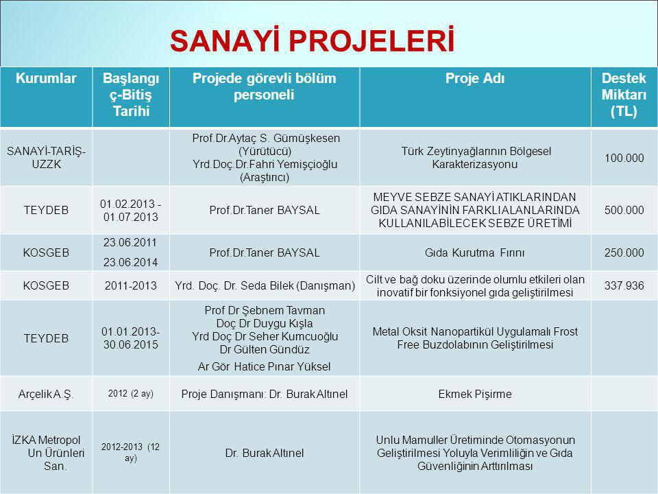 KurumlarBaşlangı ç-Bitiş Tarihi Projede görevli bölüm personeli Proje AdıDestek Miktarı (TL) SANAYİ-TARİŞ- UZZK Prof.Dr.Aytaç S.