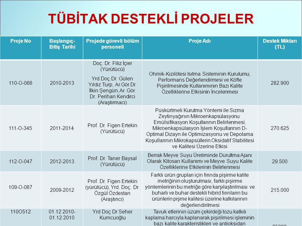 TÜBİTAK DESTEKLİ PROJELER Proje NoBaşlangıç- Bitiş Tarihi Projede görevli bölüm personeli Proje AdıDestek Miktarı (TL) 110-O-0682010-2013 Doç.