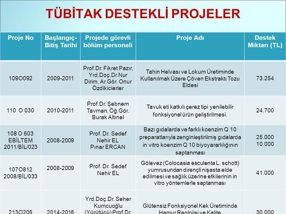 TÜBİTAK DESTEKLİ PROJELER Proje NoBaşlangıç- Bitiş Tarihi Projede görevli bölüm personeli Proje AdıDestek Miktarı (TL) 109O0922009-2011 Prof.Dr.