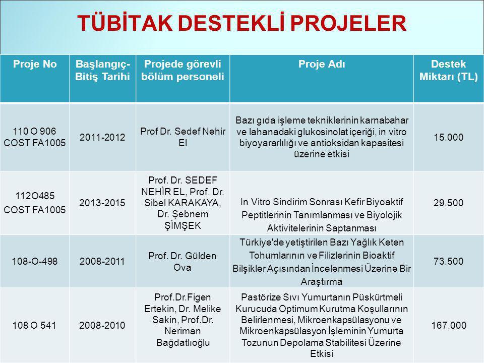 TÜBİTAK DESTEKLİ PROJELER Proje NoBaşlangıç- Bitiş Tarihi Projede görevli bölüm personeli Proje AdıDestek Miktarı (TL) 110 O 906 COST FA1005 2011-2012 Prof Dr.