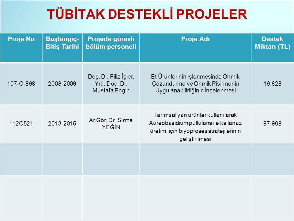 TÜBİTAK DESTEKLİ PROJELER Proje NoBaşlangıç- Bitiş Tarihi Projede görevli bölüm personeli Proje AdıDestek Miktarı (TL) 107-O-8982008-2009 Doç.