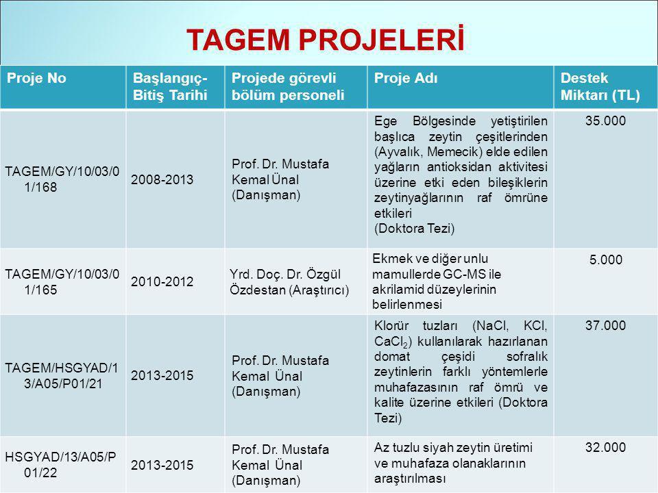 TAGEM PROJELERİ Proje NoBaşlangıç- Bitiş Tarihi Projede görevli bölüm personeli Proje AdıDestek Miktarı (TL) TAGEM/GY/10/03/0 1/168 2008-2013 Prof.