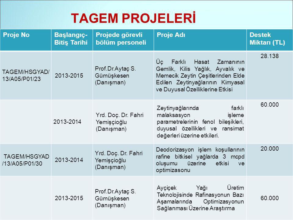 TAGEM PROJELERİ Proje NoBaşlangıç- Bitiş Tarihi Projede görevli bölüm personeli Proje AdıDestek Miktarı (TL) TAGEM/HSGYAD/ 13/A05/P01/23 2013-2015 Prof.Dr.Aytaç S.
