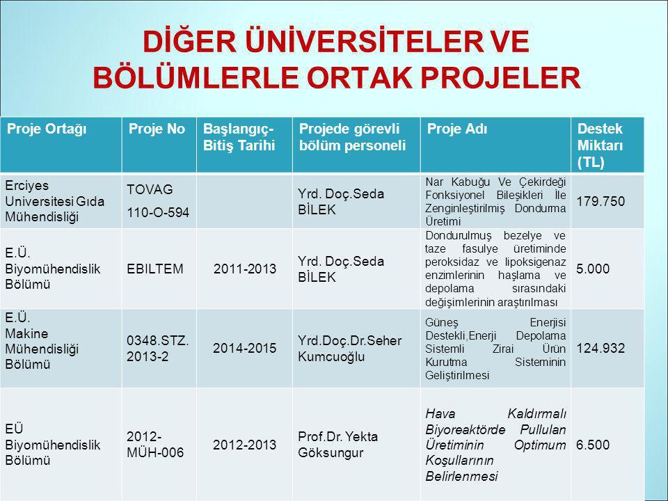Proje OrtağıProje NoBaşlangıç- Bitiş Tarihi Projede görevli bölüm personeli Proje AdıDestek Miktarı (TL) Erciyes Universitesi Gıda Mühendisliği TOVAG 110-O-594 Yrd.