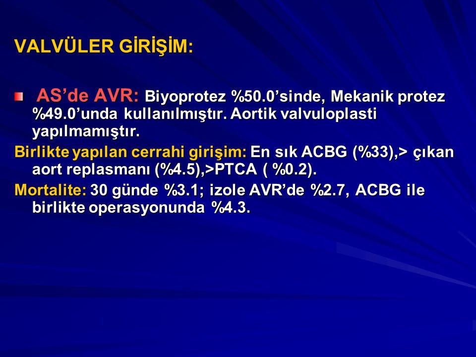 VALVÜLER GİRİŞİM: AS'de AVR: Biyoprotez %50.0'sinde, Mekanik protez %49.0'unda kullanılmıştır. Aortik valvuloplasti yapılmamıştır. AS'de AVR: Biyoprot