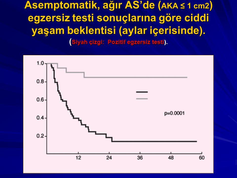 Asemptomatik, ağır AS'de ( AKA ≤ 1 cm2 ) egzersiz testi sonuçlarına göre ciddi yaşam beklentisi (aylar içerisinde). ( Siyah çizgi: Pozitif egzersiz te