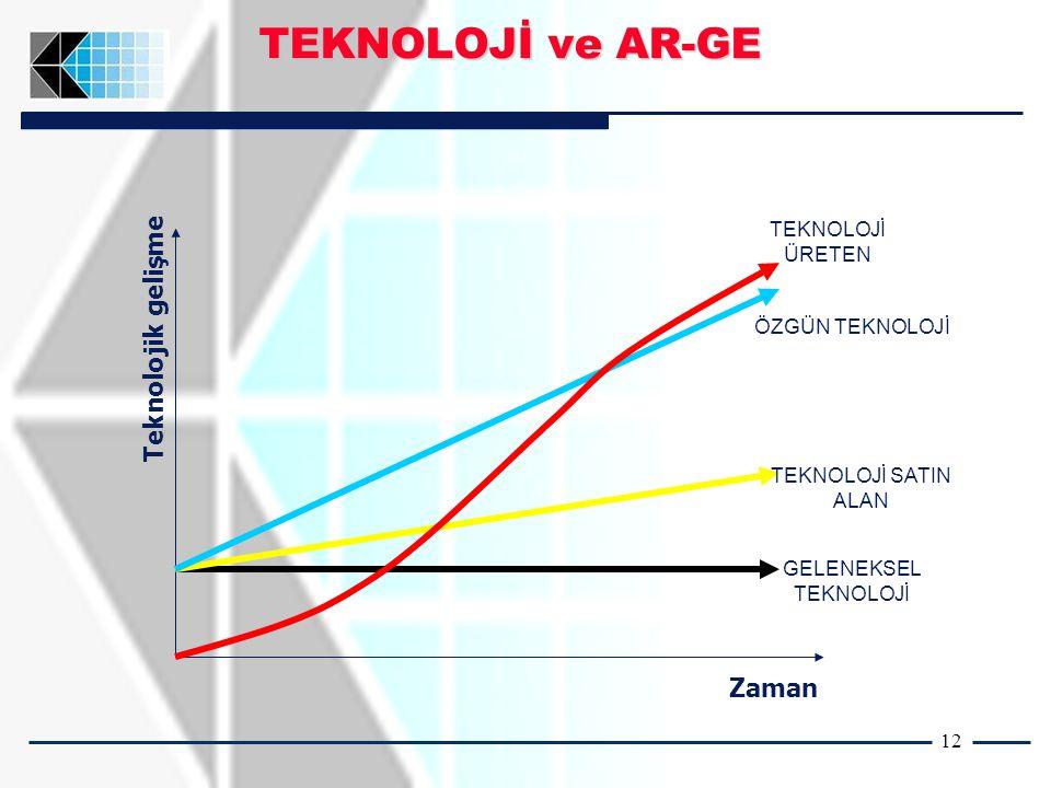 12 Zaman Teknolojik gelişme GELENEKSEL TEKNOLOJİ ÖZGÜN TEKNOLOJİ TEKNOLOJİ SATIN ALAN TEKNOLOJİ ÜRETEN TEKNOLOJİ ve AR-GE