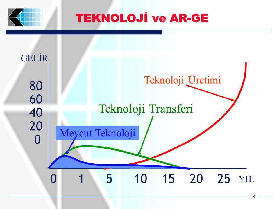 13 806040200806040200 GELİR 01510152025 YIL Teknoloji Üretimi Teknoloji Transferi Mevcut Teknoloji TEKNOLOJİ ve AR-GE